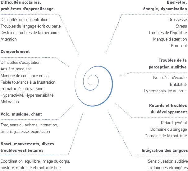 diagramme des champs d'application
